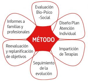 El método terapéutico de la academia Neurona se basa en el modelo biopsicosocial.